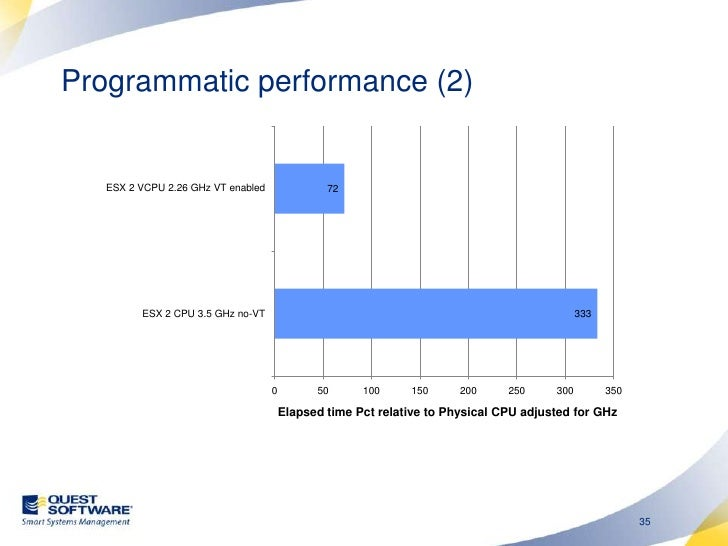 ESX CPU recommendations <br />Use up to date chipsets and ESX software<br />Allocate as few VCPUs as possible to each VM<b...