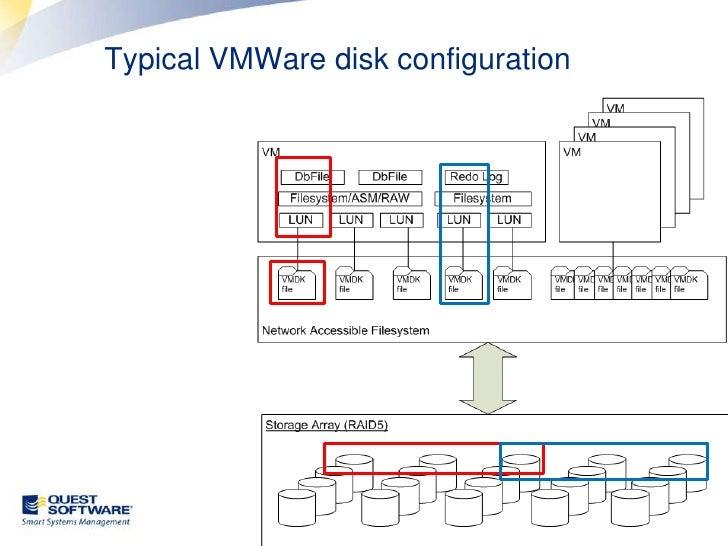 Performant VMware disk configuration <br />