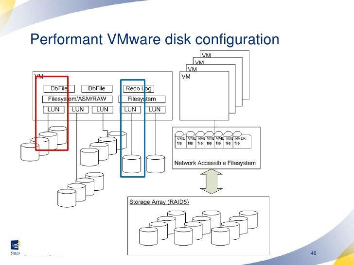 VMWare disk configuration<br />Follow normal best practice for physical disks<br />Avoid sharing disk workloads <br />Dedi...
