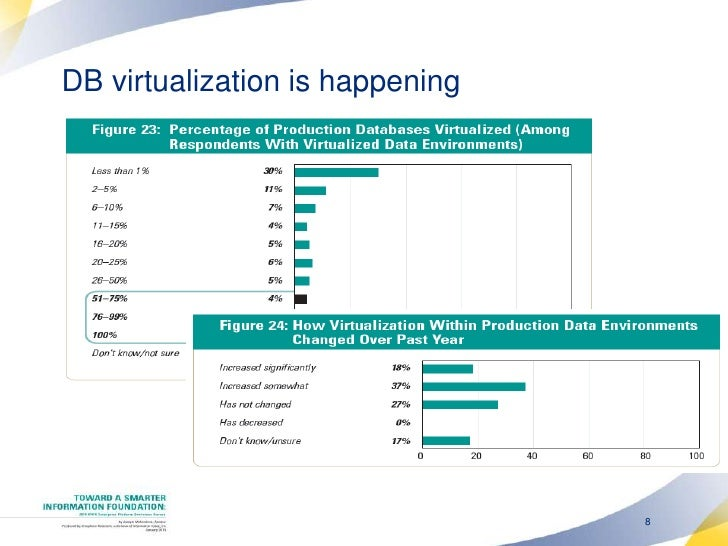 Resistance to Database virtualization <br />