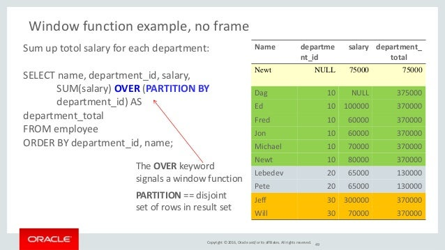 Copyright © 2016, Oracle and/or its affiliates. All rights reserved. 49 Window function example, no frame PARTITION == dis...