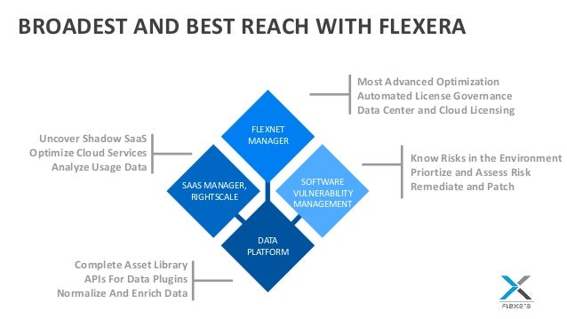 optimize software saas and cloud with flexera and rightscale