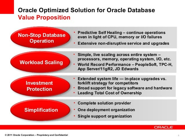 Optimize Solution For Oracle Db Technical Presentation