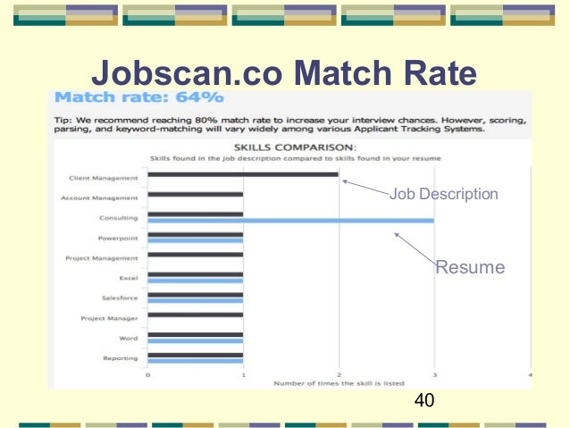 40 Jobscan.co Match Rate Resume Job Description ...