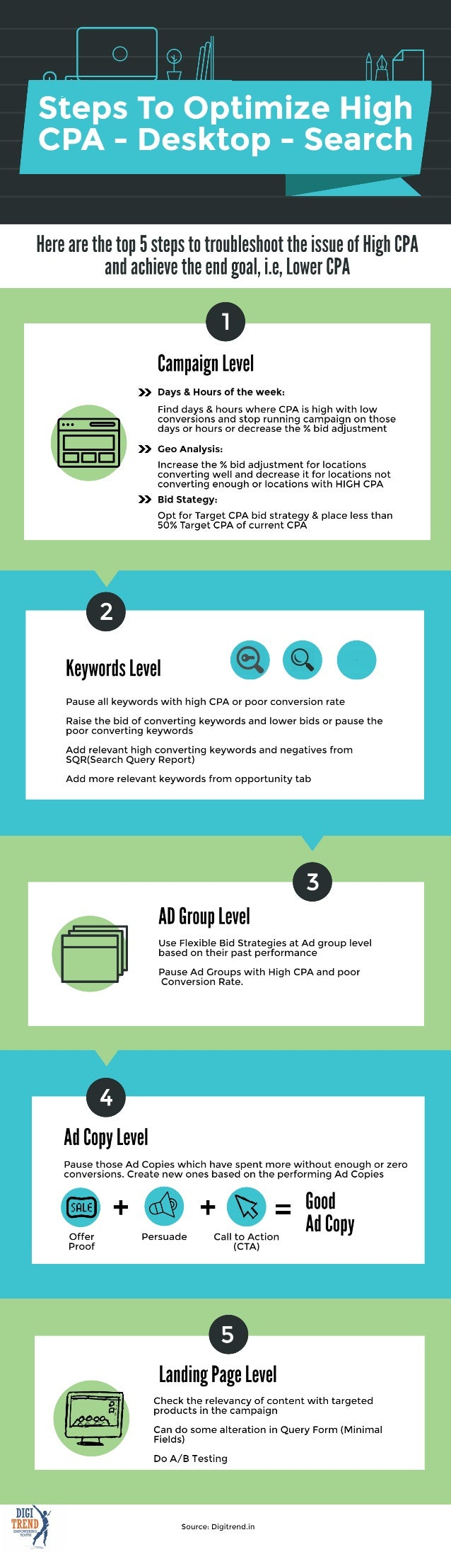 Google Adwords Infographic- How to optimize High Cost-per-acquisition (CPA) in Search Network of Google Adwords