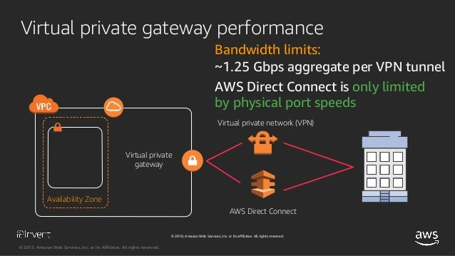 Optimizing Network Performance for Amazon EC2 Instances