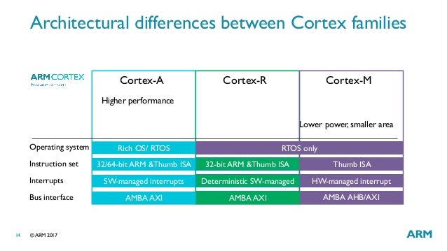 arm cortex instruction set