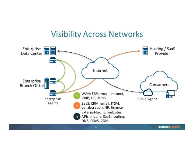 Optimizing network connectivity to your data center 6 6 visibility across networks publicscrutiny Choice Image