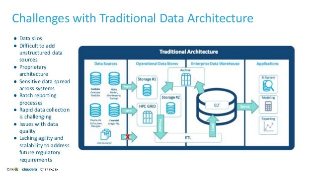 Challenges with Traditional Data Architecture ● Data silos ● Difficult to add unstructured data sources ● Proprietary arch...