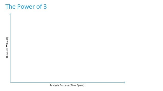 BusinessValue($) Analysis Process (Time Spent) The Power of 3