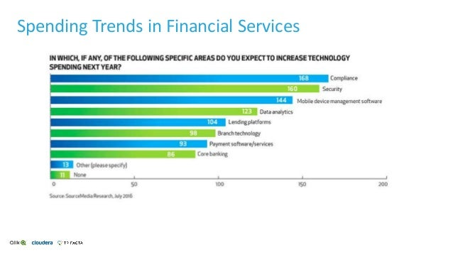 Spending Trends in Financial Services