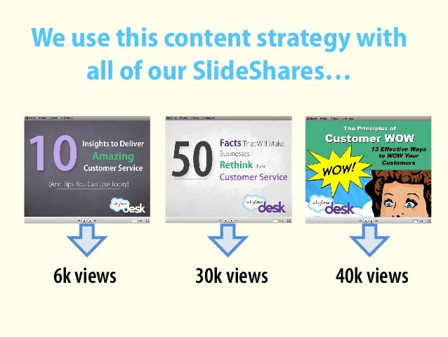 We use this content strategy with all of our SlideShares… 6k views 30k views 40k views