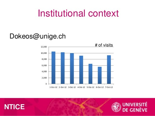Institutional context Dokeos@unige.ch 12,000  # of visits  10,000 8,000 6,000 4,000 2,000 0 1-Oct-12 2-Oct-12 3-Oct-12 4-O...