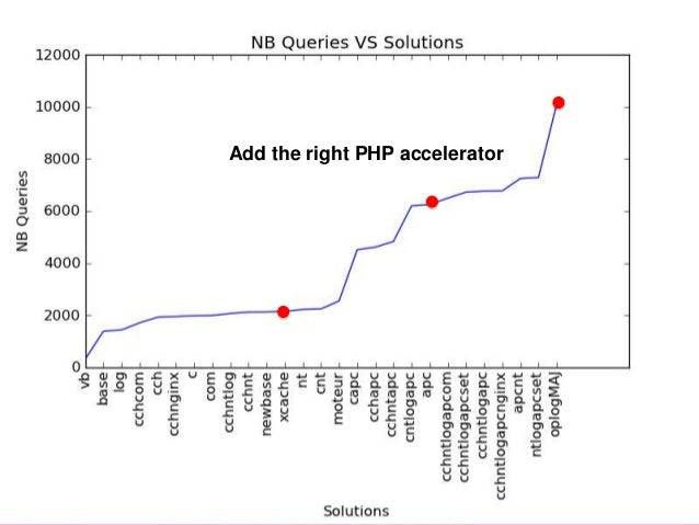 Results Add the right PHP accelerator  Find the right optimization  • Hardware configuration (CPU, RAM, disk, network, etc...