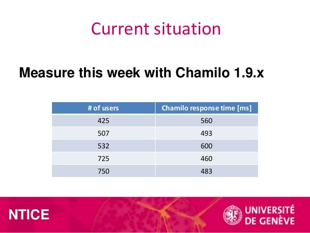 Current situation Measure this week with Chamilo 1.9.x # of users  425  560  507  493  532  600  725  460  750  NTICE  Cha...