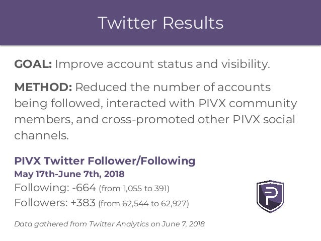 Twitter Results GOAL: Improve account status and visibility. METHOD: Reduced the number of accounts being followed, intera...