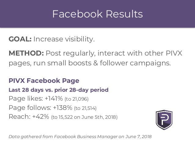 Facebook Results GOAL: Increase visibility. METHOD: Post regularly, interact with other PIVX pages, run small boosts & fol...