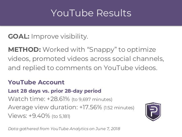 """YouTube Results GOAL: Improve visibility. METHOD: Worked with """"Snappy"""" to optimize videos, promoted videos across social c..."""