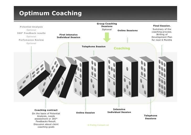 Optimum Coaching                                                                  Group Coaching  Potential Analysis      ...