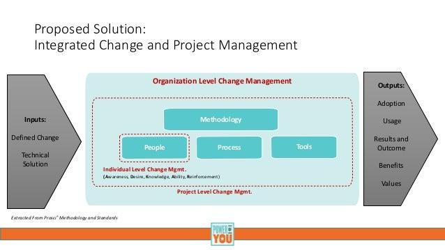 project and change management 项目变更管理(project change management) 项目变更管理是指 项目组织 为适应 项目 运行过程中与项目相关的各种 因素的变化,保证 项目目标 的实现而对.