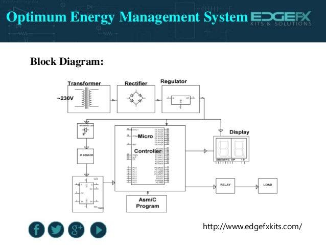 Energy Control System : Optimum energy management system