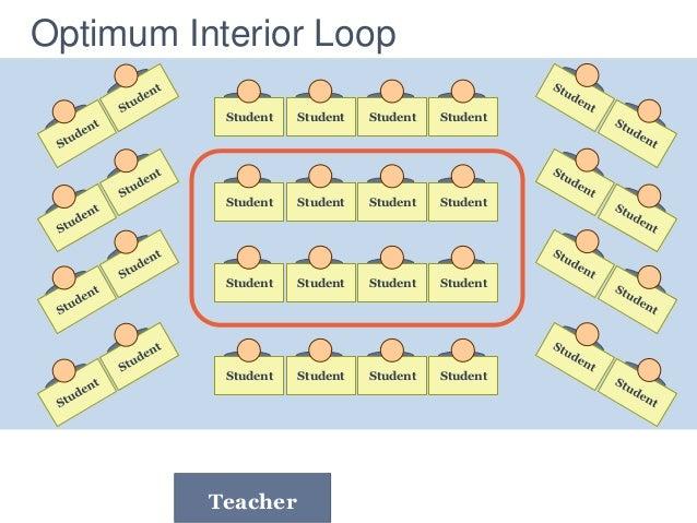 Optimum Interior Loop Student Student Student Student Student Student Student Student Student Student Student Student Stud...