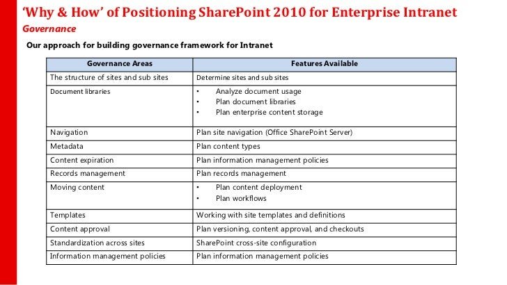 sharepoint types of sites