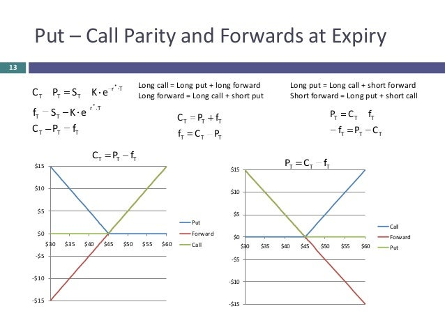Put call parity binary options