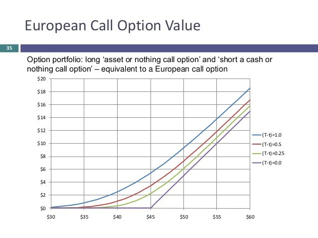 Made option australian excel binary differ perspective and more call put option spreads