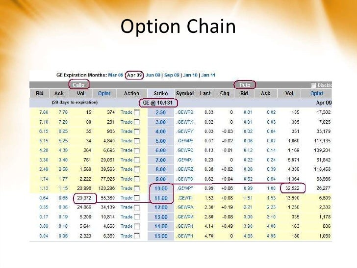 Option Contract Specifications