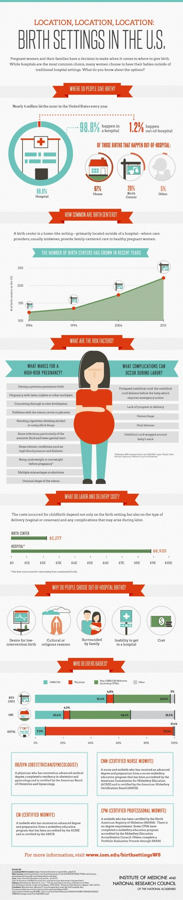 Locations for Birth Settings in the U.S. Infographic