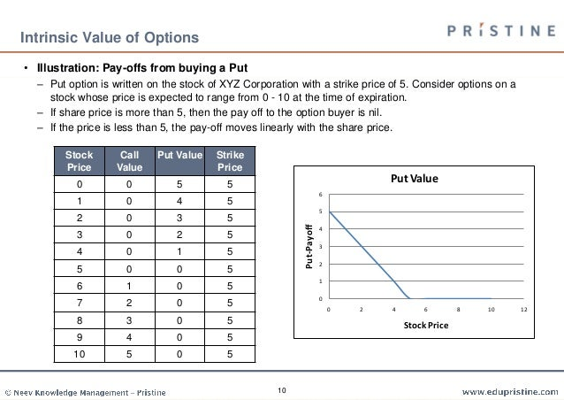 Options strategies cfa