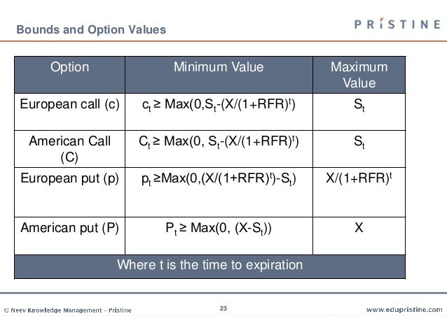 Cfa options trading