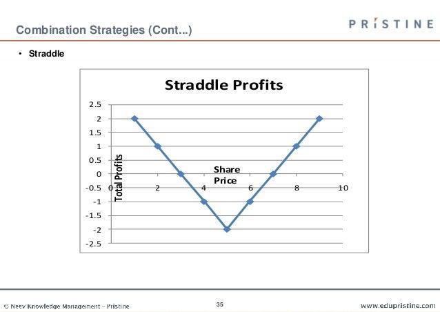 Trading strategies basics
