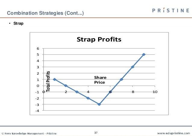 Cfa trading strategies