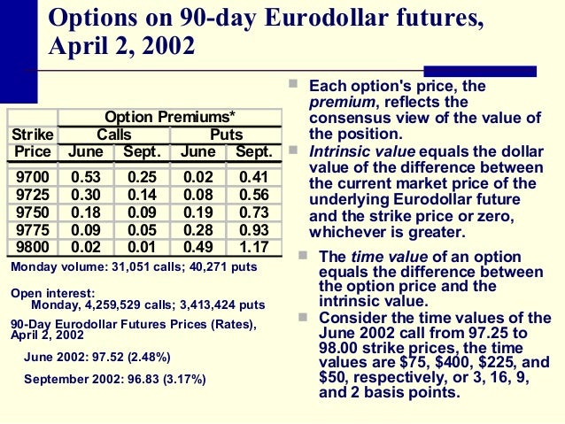 Eurodollar option trading
