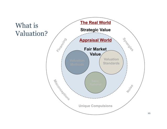Fair Market  Value  Valuation  Methods  Valuation  Standards  Sane,  Rational  Unique Compulsions  What is  Valuation?  10...