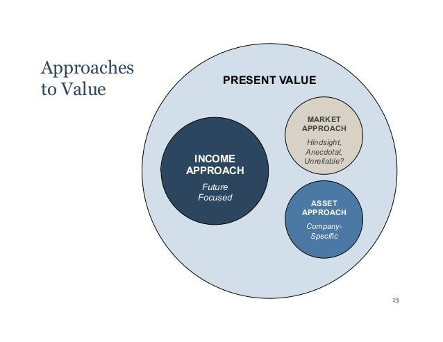 Approaches  to Value  PRESENT VALUE  INCOME  APPROACH  Future  Focused  MARKET  APPROACH  Hindsight,  Anecdotal,  Unreliab...