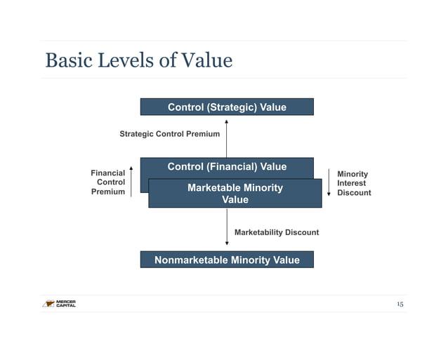 Basic Levels of Value  15  Control (Strategic) Value  Strategic Control Premium  Control (Financial) Value  Marketa ble Mi...