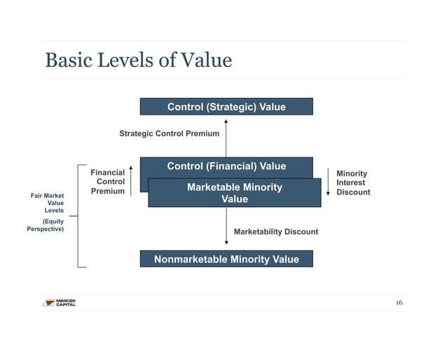 Basic Levels of Value  Fair Market  Value  Levels  (Equity  Perspective)  16  Control (Strategic) Value  Strategic Control...
