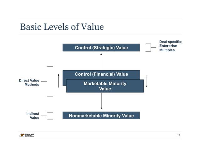 Basic Levels of Value  Direct Value  Methods  Deal-specific;  Enterprise  Multiples  17  Indirect  Value  Control (Strateg...