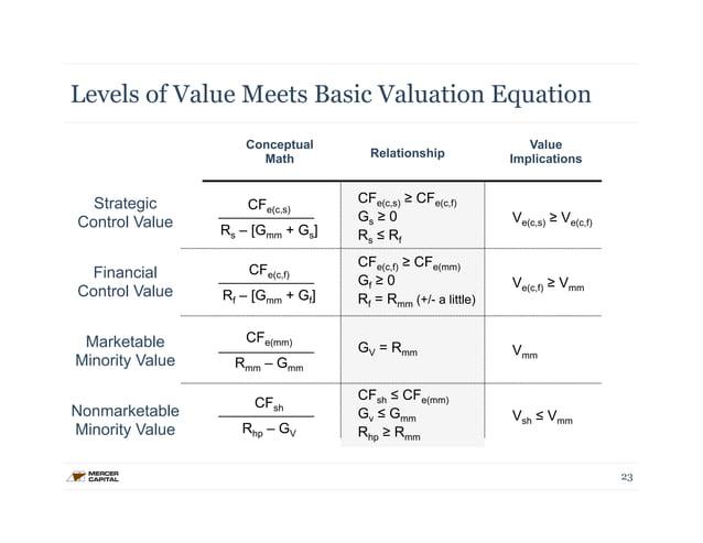 Levels of Value Meets Basic Valuation Equation  Strategic  Control Value  Financial  Control Value  Marketable  Minority V...