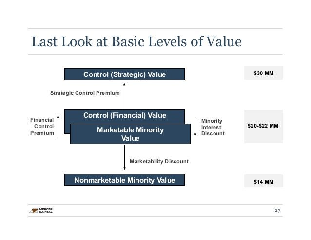 Last Look at Basic Levels of Value  $30 MM  $20-$22 MM  $14 MM  Control (Strategic) Value  Strategic Control Premium  Cont...