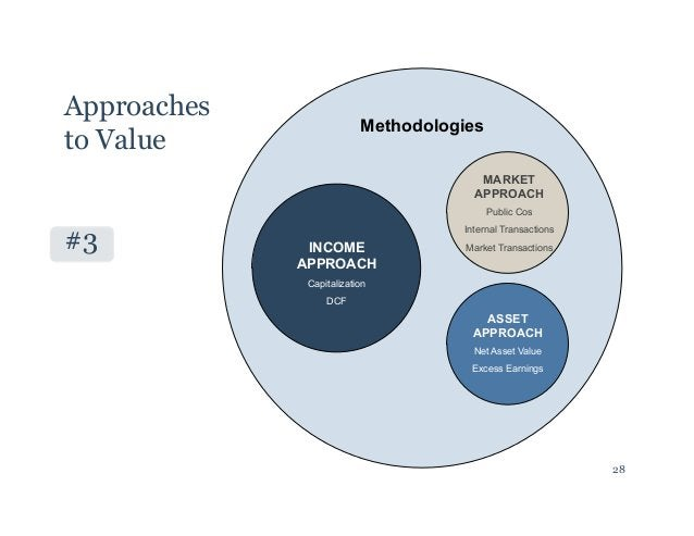 Approaches  to Value  Methodologies  #3 INCOME  APPROACH  Capitalization  DCF  MARKET  APPROACH  Public Cos  Internal Tran...
