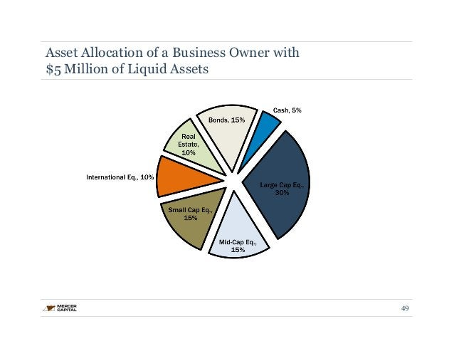 Asset Allocation of a Business Owner with  $5 Million of Liquid Assets  49
