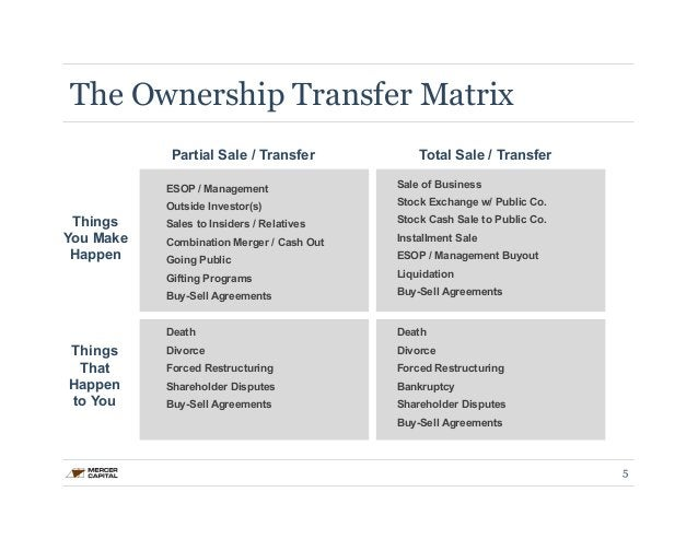 The Ownership Transfer Matrix  5  ESOP / Management  Outside Investor(s)  Sales to Insiders / Relatives  Combination Merge...