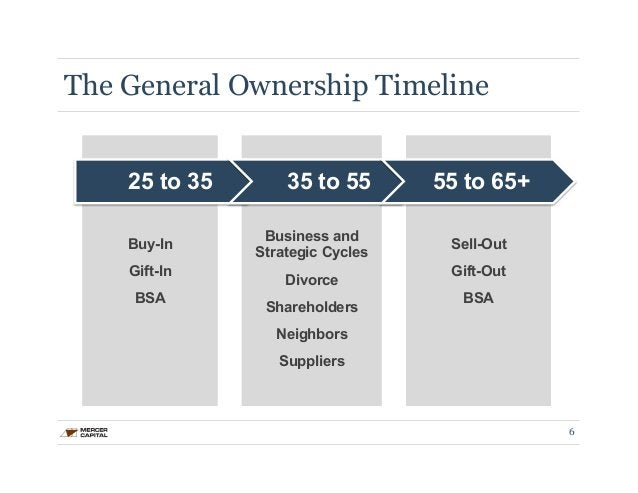 The General Ownership Timeline  25 to 35 35 to 55 55 to 65+  Buy-In  Gift-In  BSA  Business and  Strategic Cycles  Divorce...