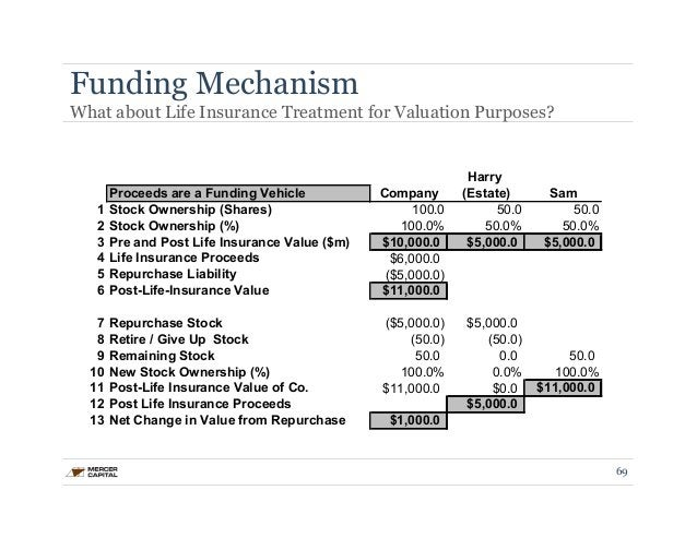 Funding Mechanism  What about Life Insurance Treatment for Valuation Purposes?  Harry  Proceeds are a Funding Vehicle Comp...