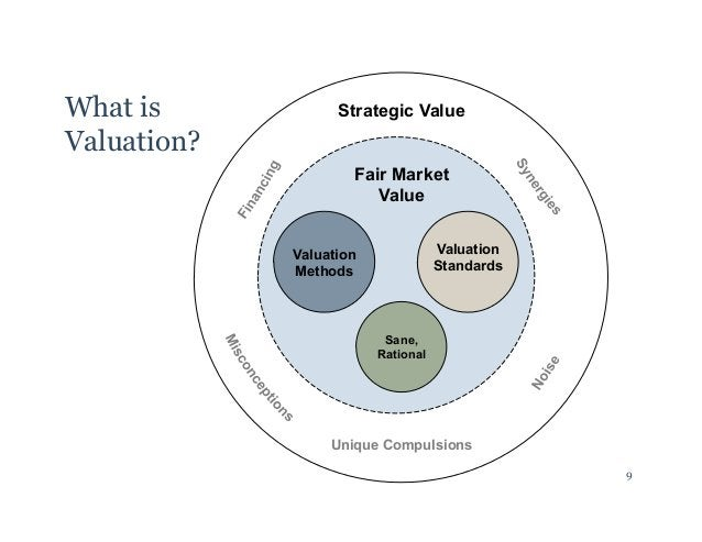 Fair Market  Value  Valuation  Methods  Valuation  Standards  Sane,  Rational  Unique Compulsions  What is  Valuation?  St...