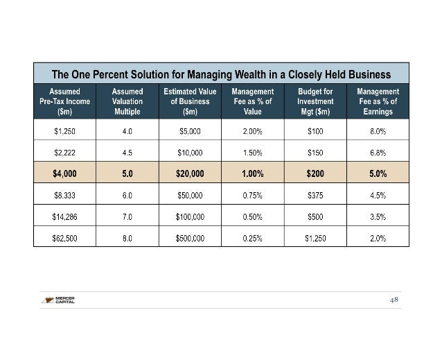 How to value stock options private company